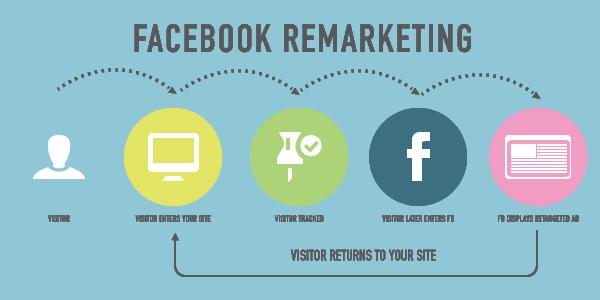 Advantages of Facebook Marketing